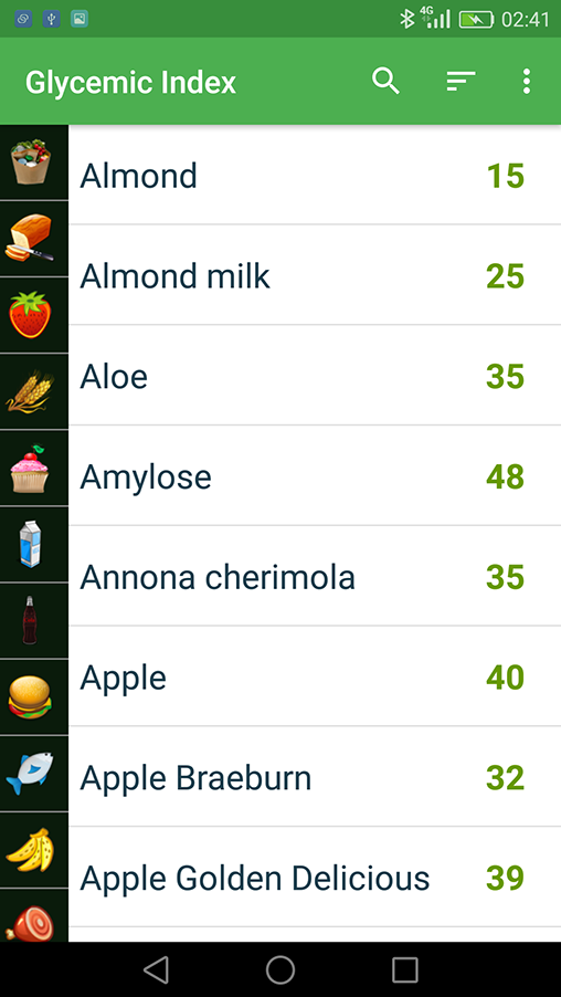 Glycemic Index Product list